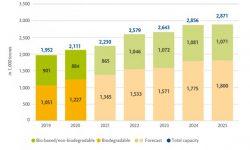 Thị trường nguyên liệu sinh học thế giới dự kiến tăng 36% trong 5 năm tới